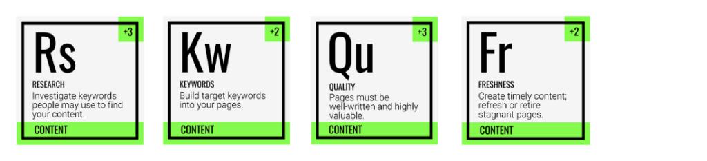 tabel van Mendelejev seo content