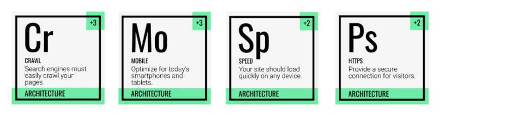 tabel van Mendelejev seo architecture